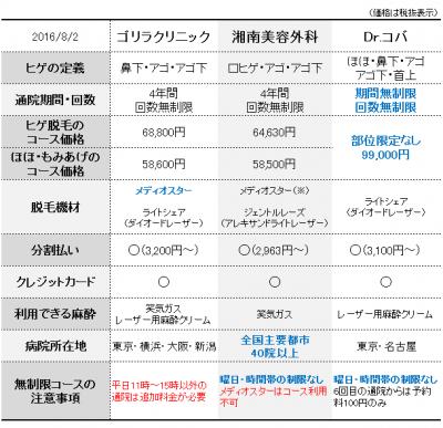 160802_hikaku_tokyo02