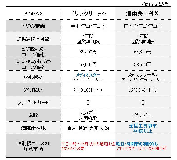 160802_hikaku_osaka