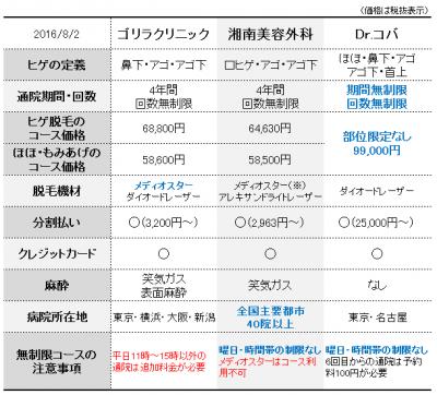 160802_hikaku_tokyo